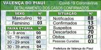 Valença confirma mais dois casos e chega a 13 positivos para Covid-19