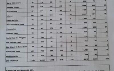 Valença do Piaui recebe novo lote de vacinas contra a covid-19